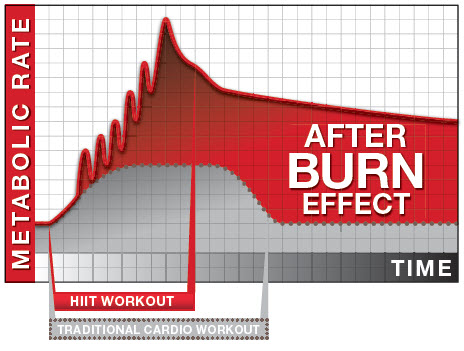 afterburn effect exercises